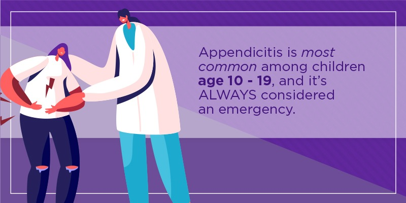Symptoms of…. Appendicitis