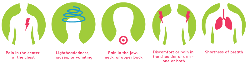 Heart Attack Symptoms: Pain in the center of the chest, lightheadedness, nausea or vomiting, pain in the jaw, neck or upper back, discomfort or pain in the shoulder or arm - one or both, shortness of breath